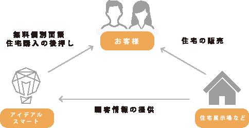 コラボセミナー図